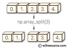NumPy manipulation: array_split() function