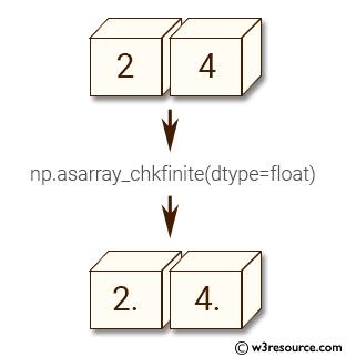 NumPy manipulation: asarray_chkfinite() function
