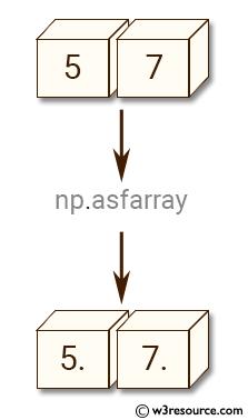 NumPy manipulation: asfarray() function