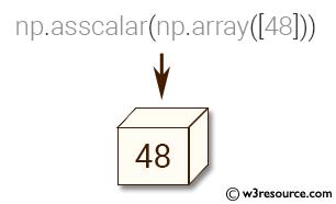 NumPy manipulation: asscalar() function