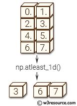 NumPy manipulation: atleast_1d() function
