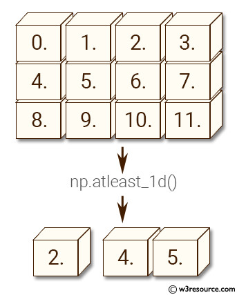 NumPy manipulation: atleast-1d() function