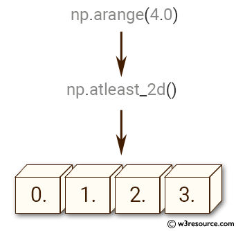 NumPy manipulation: atleast-2d() function