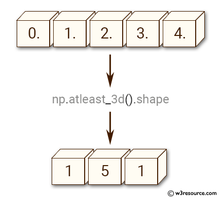 NumPy manipulation: atleast-3d() function