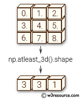 NumPy manipulation: atleast_3d() function