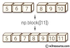 NumPy manipulation: block() function