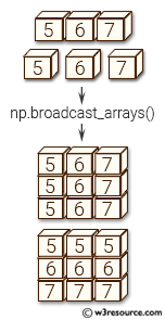 NumPy manipulation: broadcast_arrays() function