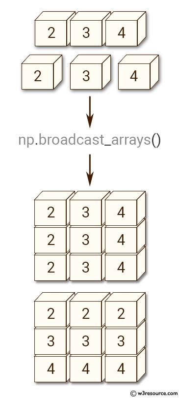 NumPy manipulation: broadcast-arrays() function