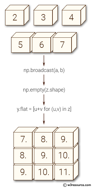 NumPy manipulation: broadcast() function
