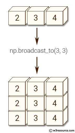 Python NumPy manipulation: broadcast_to() function