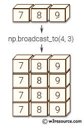 NumPy manipulation: broadcast_to() function