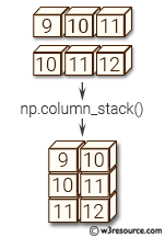 NumPy manipulation: column_stack() function