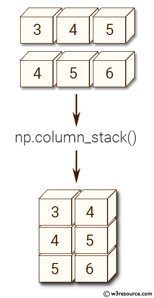 NumPy manipulation: clumn-stack() function