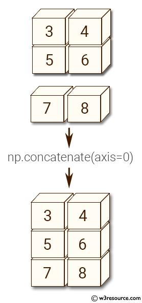 NumPy manipulation: concatenate() function