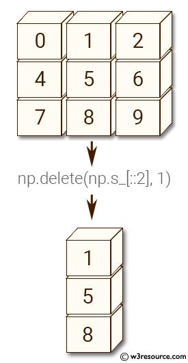 NumPy manipulation: delete() function