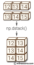 NumPy manipulation: dstack() function