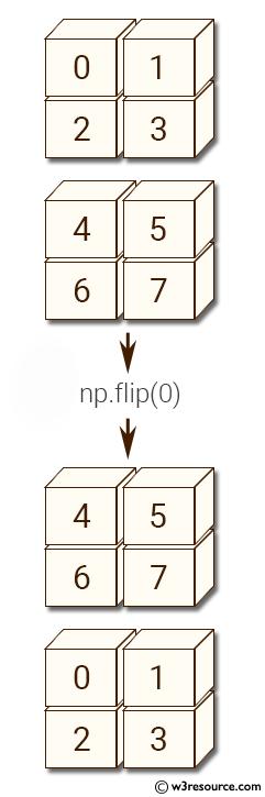 NumPy manipulation: flip() function