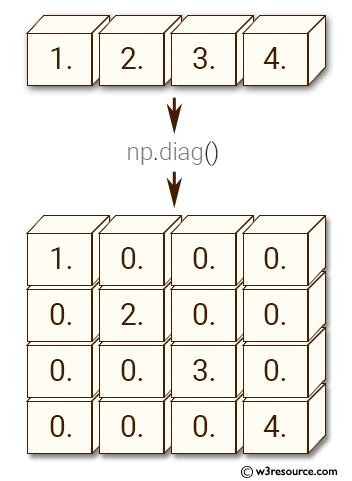 NumPy manipulation: fliplr() function