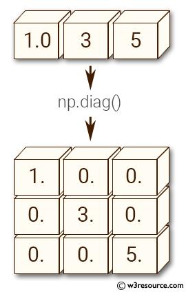NumPy manipulation: flipud() function
