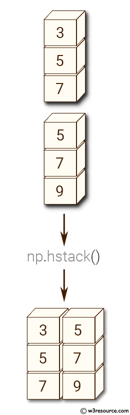 NumPy manipulation: hstack() function
