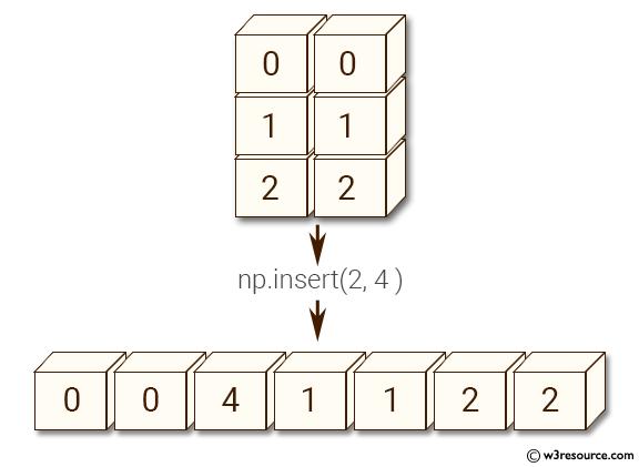 NumPy manipulation: insert() function