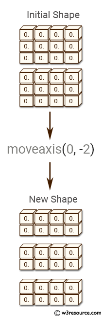 NumPy manipulation: moveaxis() function