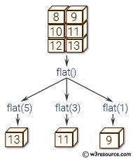 NumPy manipulation: flat() function