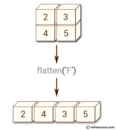 NumPy manipulation: ndarray-flatten() function