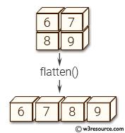 NumPy manipulation: flatten() function