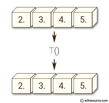 NumPy manipulation: ndarray-t() function