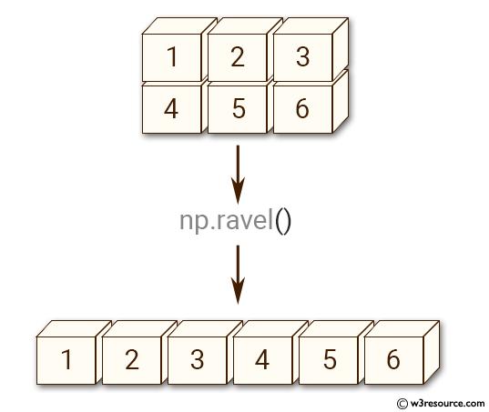Python NumPy manipulation: ravel() function