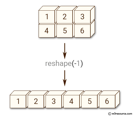 NumPy Array manipulation: ravel() function - w3resource