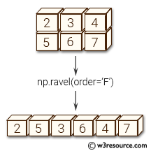 NumPy Array manipulation: ravel() function - w3resource