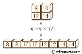 NumPy manipulation: repeat() function