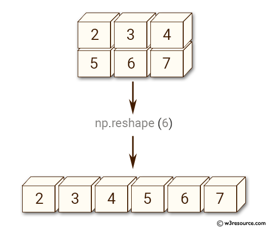 Python NumPy manipulation: reshape() function