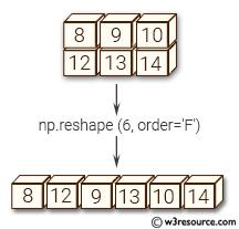 NumPy manipulation: reshape() function