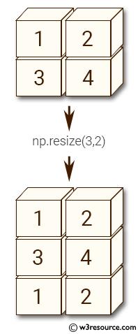 NumPy manipulation: resize() function