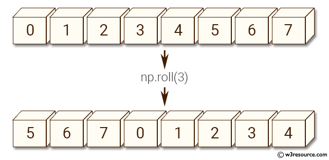 NumPy manipulation: roll() function
