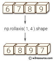 NumPy manipulation: rollaxis() function