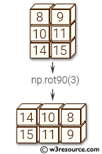 NumPy manipulation: rot90() function