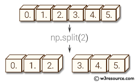 NumPy manipulation: split() function