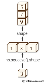 NumPy manipulation: squeeze() function
