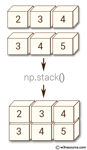 NumPy manipulation: stack() function