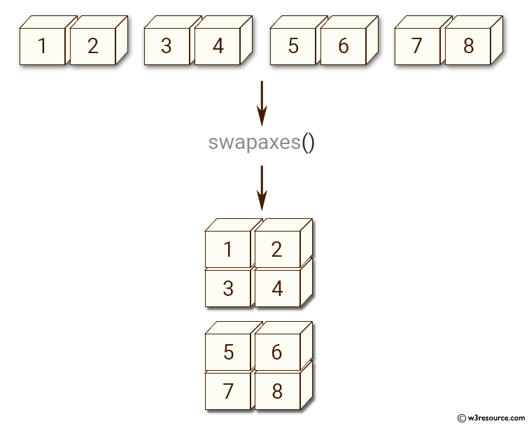 NumPy manipulation: swapaxes() function