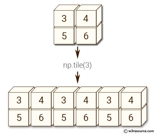 NumPy manipulation: tile() function
