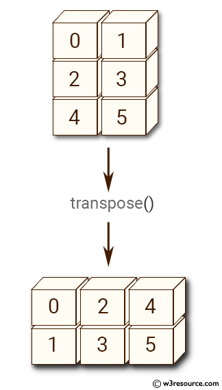 NumPy manipulation: transpose() function