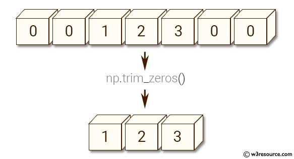 NumPy manipulation: trim_zeros() function