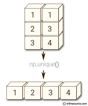 Python NumPy manipulation: unique() function