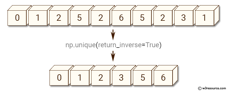 NumPy manipulation: unique() function