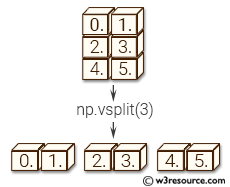 NumPy manipulation: vsplit() function